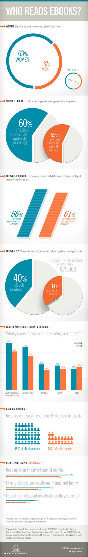infografica-chi-legge-gli-ebook