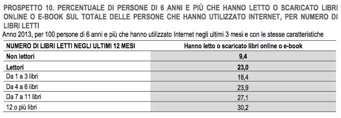Rapporto ISTAT 2013 sulla lettura in Italia: gli ebook e la vendita online continuano a crescere