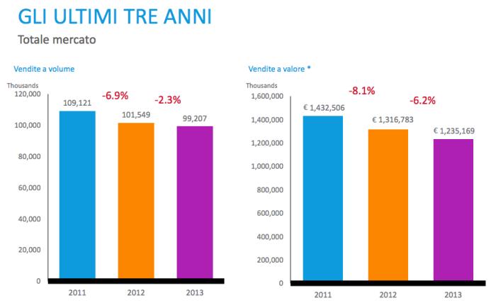 L'editoria italiana e la crisi infinita -5,3 nel primo trimestre 2014