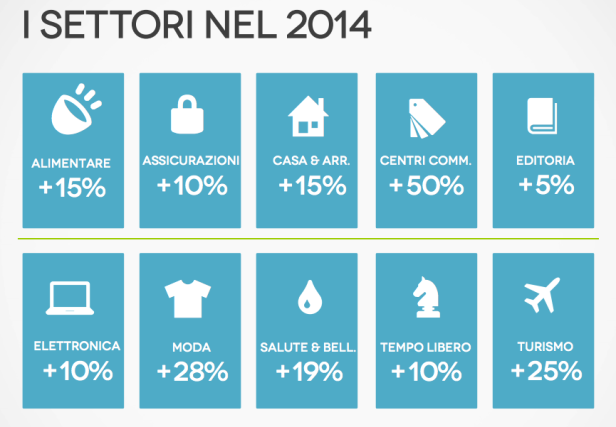 eCommerce Forum 2014: quanto pesa l'editoria nel mondo dell'ecommerce italiano?