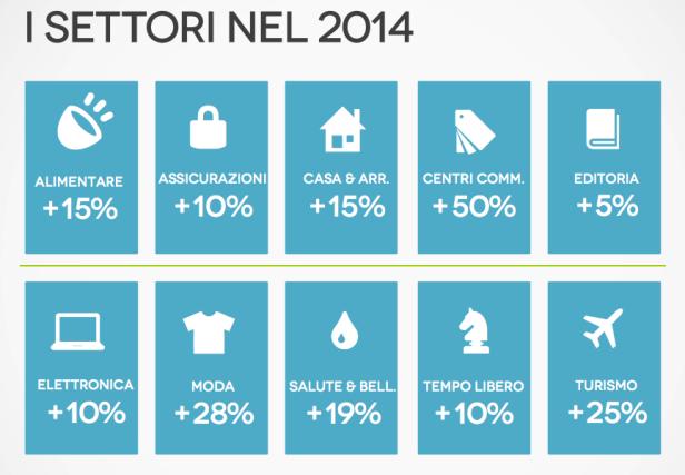 eCommerce Forum 2014: quanto pesa l'editoria nel mondo dell'ecommerce italiano?