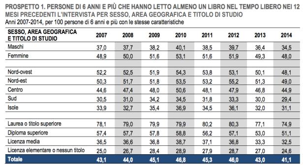 L'Istat certifica anche per quest'anno cosa e come (non) si legge in Italia 1