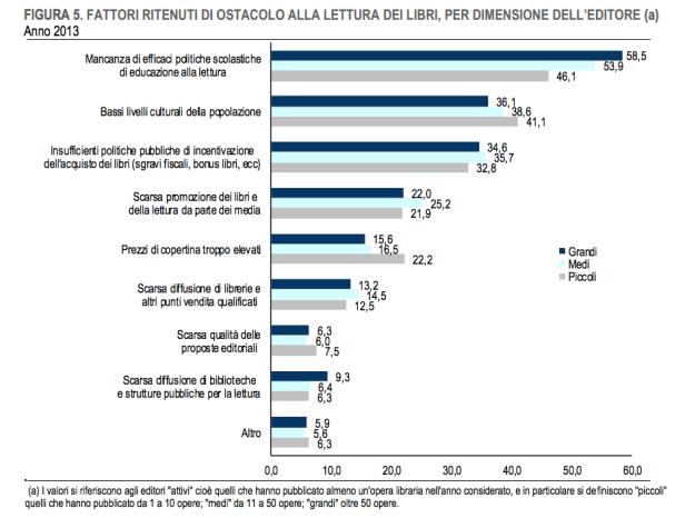 L'Istat certifica anche per quest'anno cosa e come (non) si legge in Italia 7