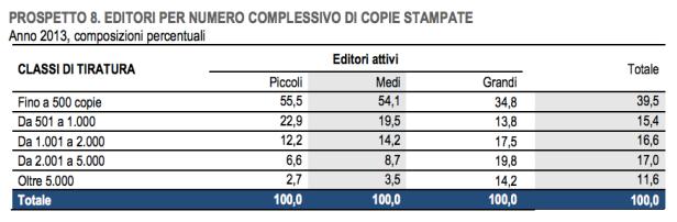 L'Istat certifica anche per quest'anno cosa e come (non) si legge in Italia 8