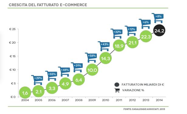 eCommere ed Editoria, numeri ancora molto bassi per un mercato che resta marginale fatturato