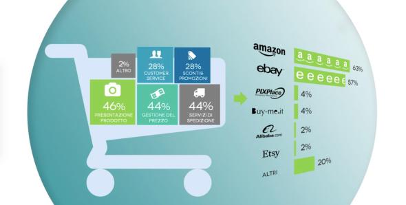 eCommere ed Editoria, numeri ancora molto bassi per un mercato che resta marginale featured