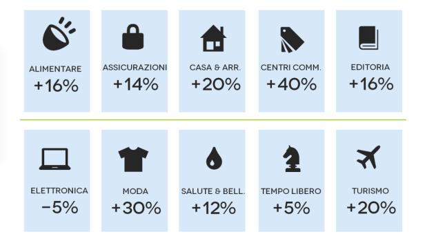 eCommere ed Editoria, numeri ancora molto bassi per un mercato che resta marginale sviluppo
