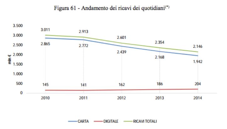 Per le testate italiane la carta è ancora la prima fonte di ricavo