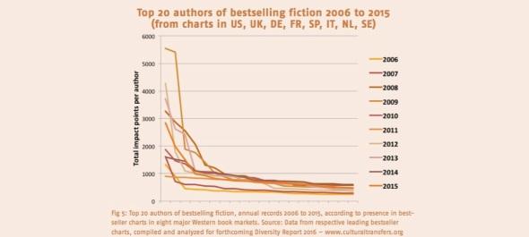 top-20-autori-bestsller-fiction