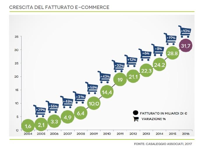 fatturato-ecommerce-2017