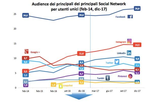 audience-sociale