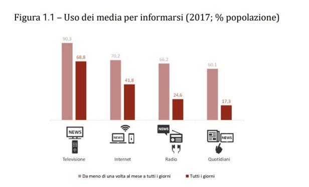 uso-dei-media-per-informarsi