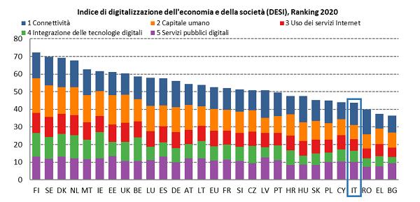 Pubblicato il report annuale della Commissione Europea The Digital Economy and Society Index (DESI) 2020. Italia fanalino di cosa, è al 25esimo posto su 28 stati membri dell'UE.